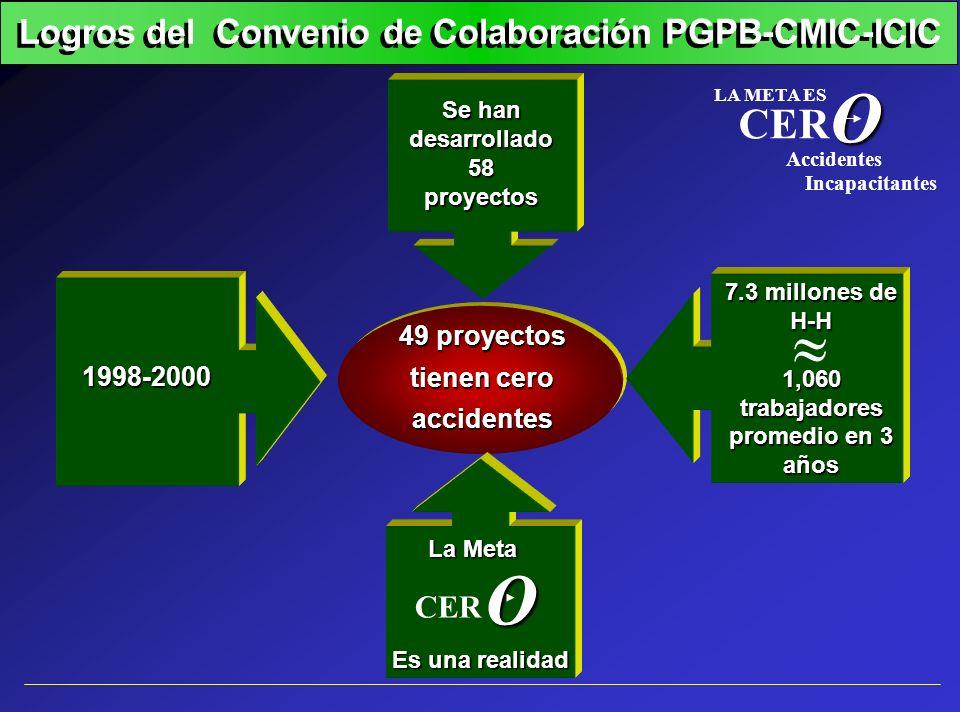 O LA META ES CER Incapacitantes Accidentes Se han desarrollado 58proyectos 49 proyectos tienen cero accidentes 7.3 millones de H-H 1,060 trabajadores
