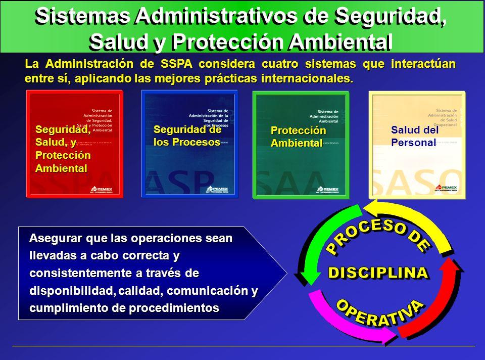 Sistemas Administrativos de Seguridad, Salud y Protección Ambiental La Administración de SSPA considera cuatro sistemas que interactúan entre sí, apli