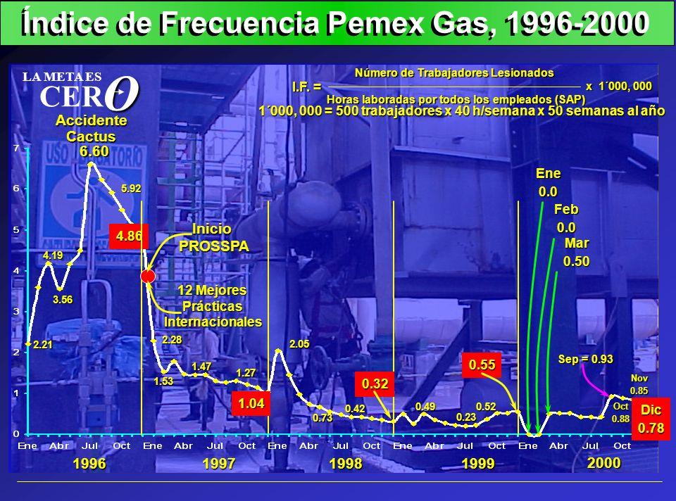 Índice de Frecuencia Pemex Gas, 1996-2000 2.21 4.19 6.60 4.86 2.28 1.53 1.04 2.05 0.73 0.49 0.55 1996199719981999 2000 AccidenteCactus InicioPROSSPA 1