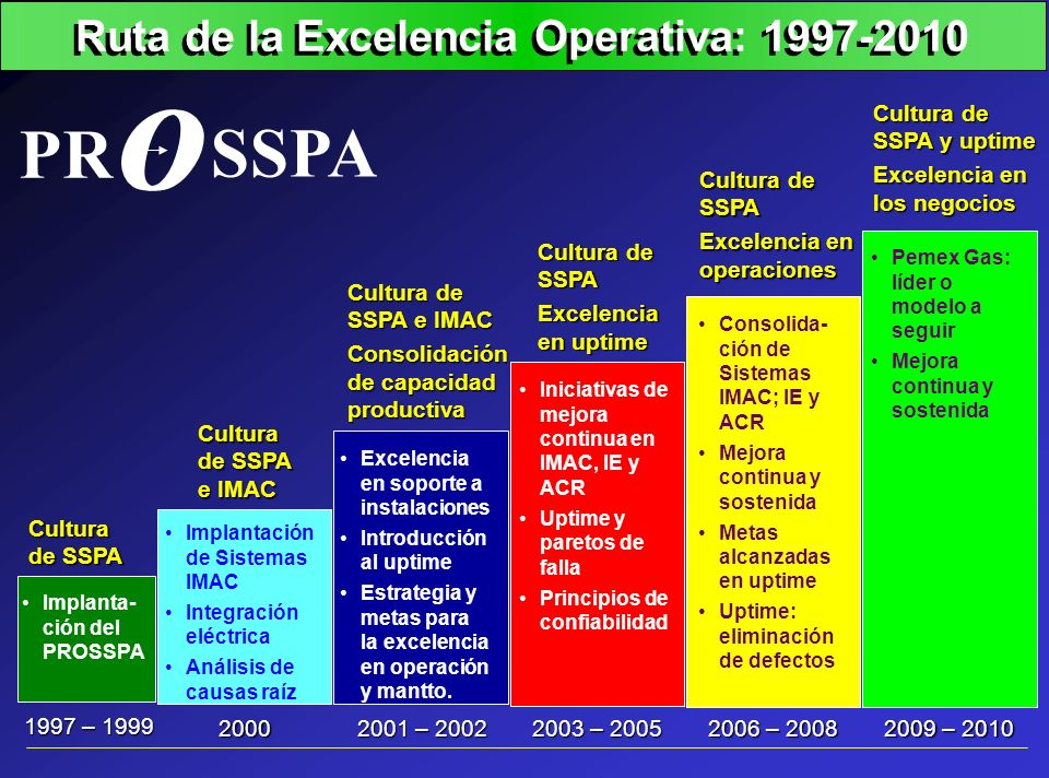 199820001999 * Fuente: Occupational Safety and Health Administration (OSHA) [Heavy Construction] 1997 0.05 0.1 0.15 0.2 0.25 0.3 0.35 Índice de Frecuencia: Comparación Internacional Comparativos Internacionales 0.25 0.18 0.16 0.1 0.13 0.19 0.08 0.08 0.06 0.06 3.6 3.2 2.7 3.3 0.21O LA META ES CER uOSHA uJacobs E @ C uFluor Daniel Mundial 0.73 Contratistas GAS Y PETROQUIMICA BASICA Empresa Clase A = 0.40 Industria = 1.60 Mayores = 1.65