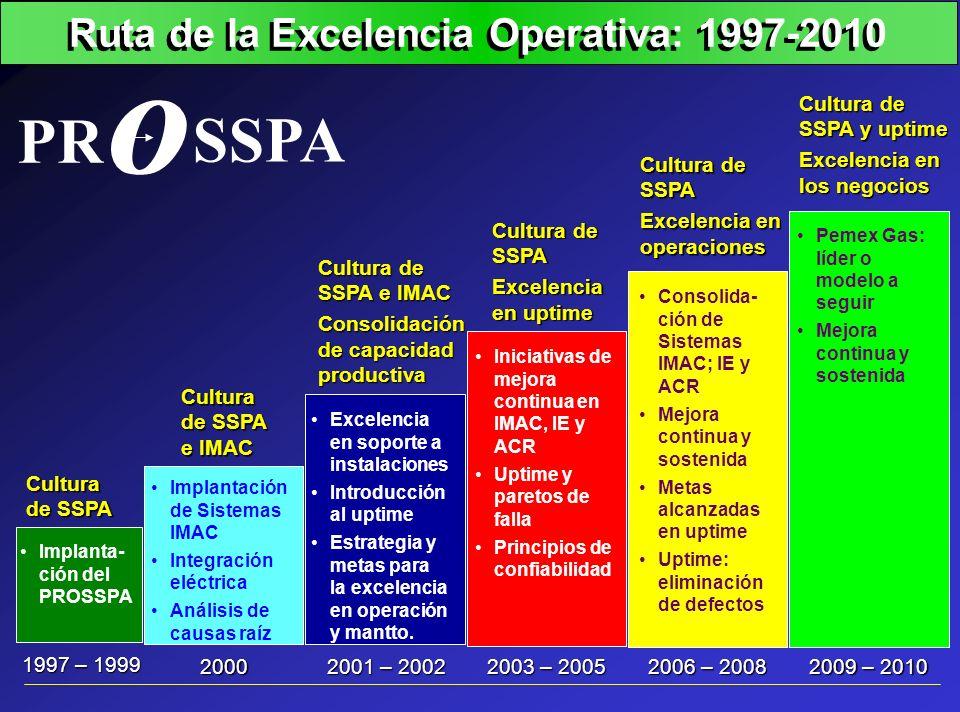 Ruta de la Excelencia Operativa: 1997-2010 O O PR SSPA 1997 – 1999 Cultura de SSPA Cultura de SSPA e IMAC 2000 Implantación de Sistemas IMAC Integraci