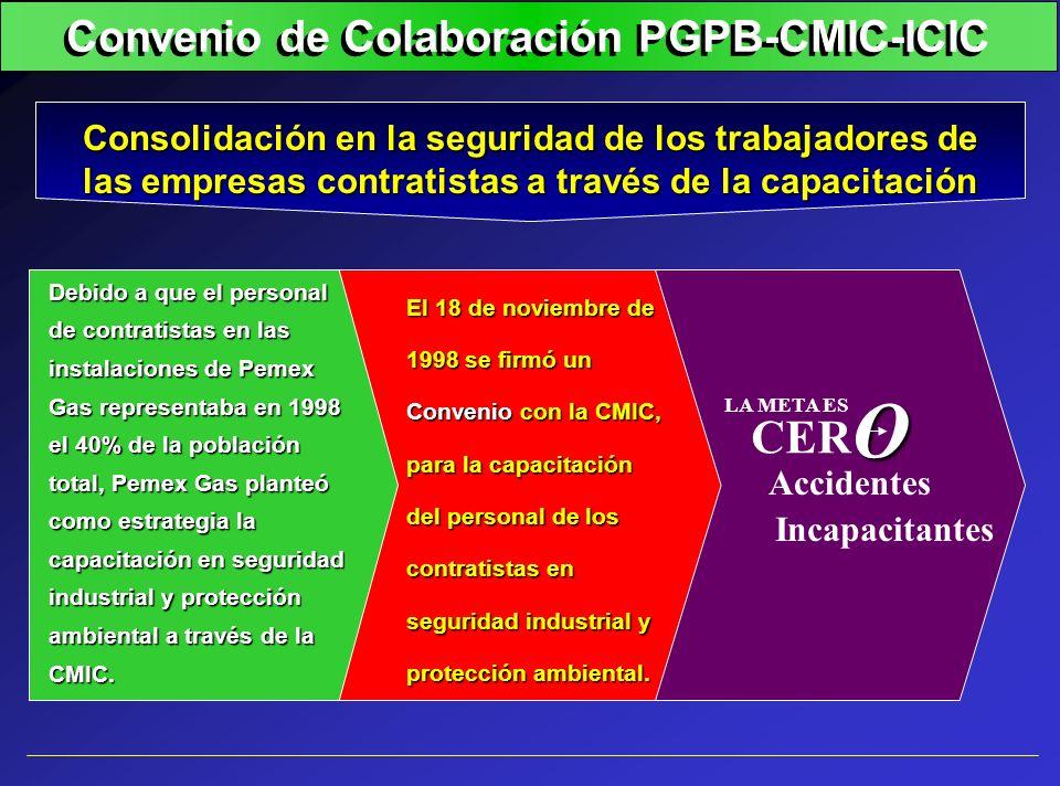 Convenio de Colaboración PGPB-CMIC-ICIC Consolidación en la seguridad de los trabajadores de las empresas contratistas a través de la capacitación El