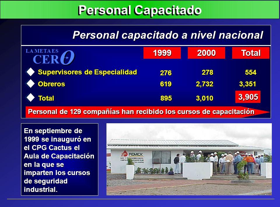 Personal Capacitado En septiembre de 1999 se inauguró en el CPG Cactus el Aula de Capacitación en la que se imparten los cursos de seguridad industria