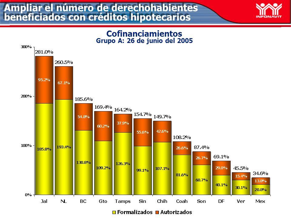 Cofinanciamientos Grupo A: 26 de junio del 2005 Ampliar el número de derechohabientes beneficiados con créditos hipotecarios