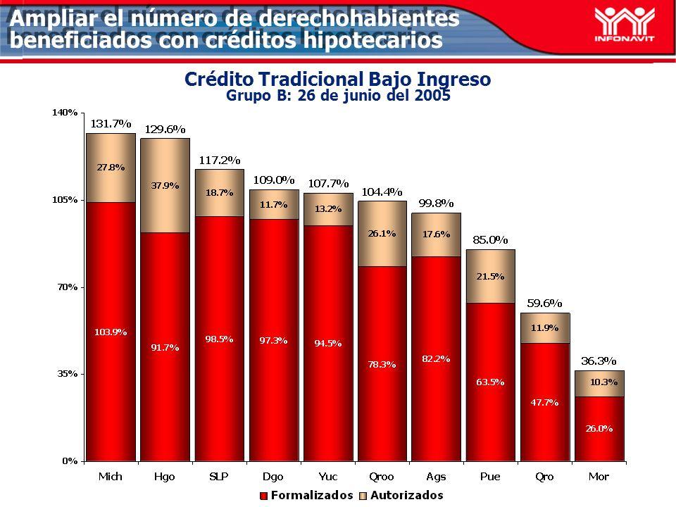 Ampliar el número de derechohabientes beneficiados con créditos hipotecarios Crédito Tradicional Bajo Ingreso Grupo B: 26 de junio del 2005