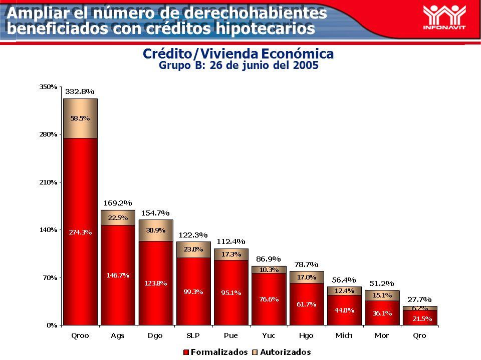 Crédito/Vivienda Económica Grupo B: 26 de junio del 2005 Ampliar el número de derechohabientes beneficiados con créditos hipotecarios