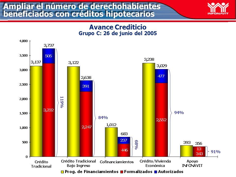 Avance Crediticio Grupo C: 26 de junio del 2005 84% 94% 91% Ampliar el número de derechohabientes beneficiados con créditos hipotecarios 68% 119%