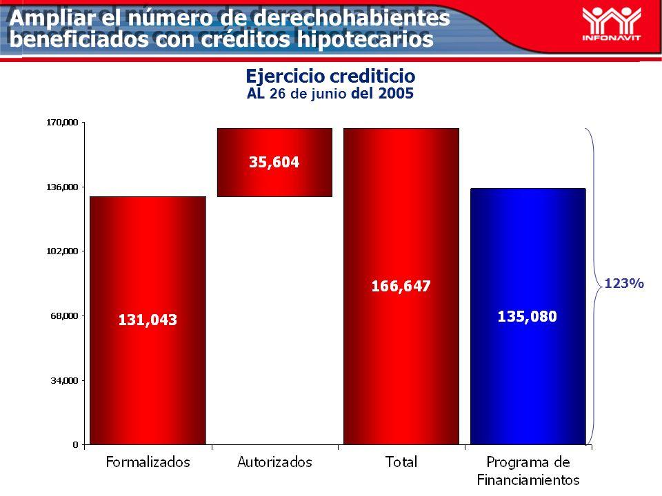 Ejercicio crediticio AL 26 de junio del 2005 Ampliar el número de derechohabientes beneficiados con créditos hipotecarios 123%