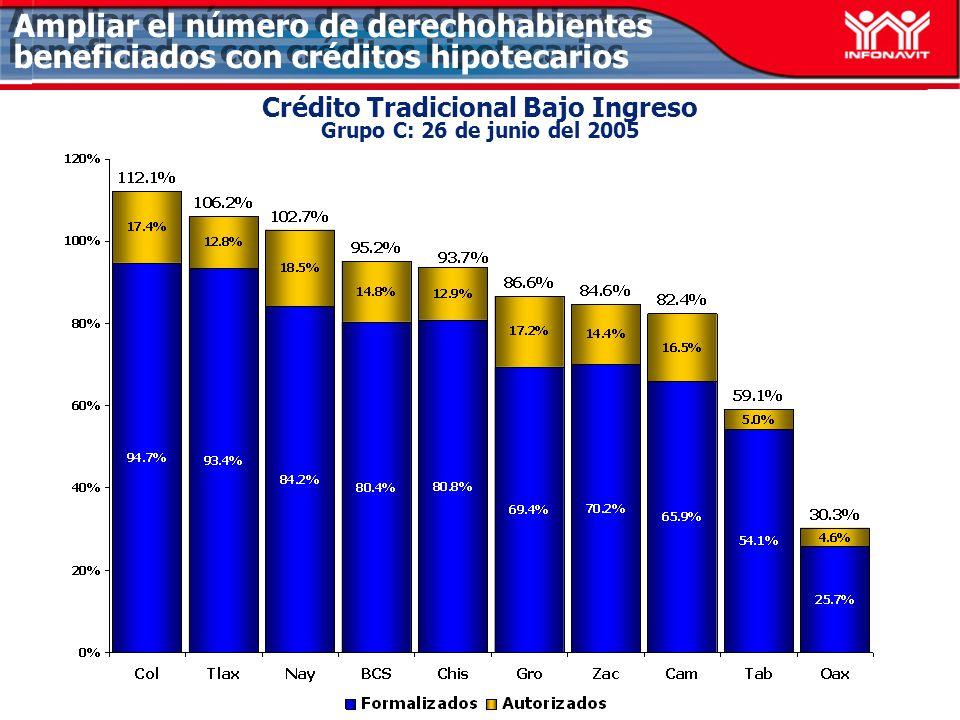 Crédito Tradicional Bajo Ingreso Grupo C: 26 de junio del 2005 Ampliar el número de derechohabientes beneficiados con créditos hipotecarios