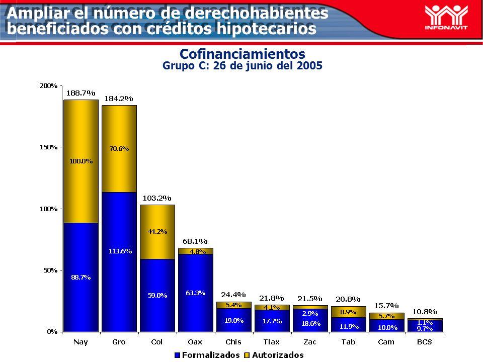 Cofinanciamientos Grupo C: 26 de junio del 2005 Ampliar el número de derechohabientes beneficiados con créditos hipotecarios
