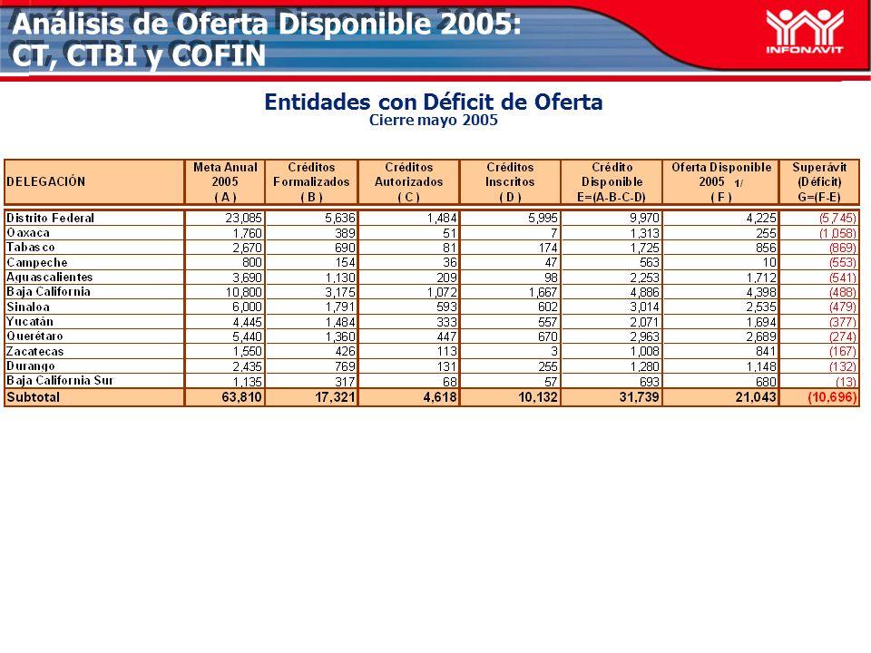 Análisis de Oferta Disponible 2005: CT, CTBI y COFIN Entidades con Déficit de Oferta Cierre mayo 2005
