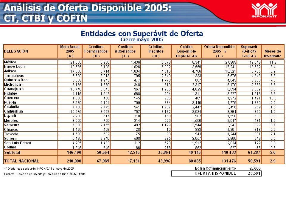 Análisis de Oferta Disponible 2005: CT, CTBI y COFIN Entidades con Superávit de Oferta Cierre mayo 2005