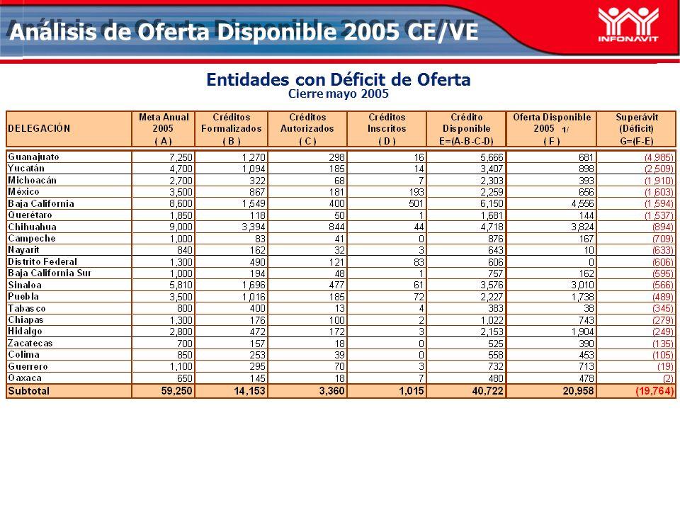 Análisis de Oferta Disponible 2005 CE/VE Entidades con Déficit de Oferta Cierre mayo 2005