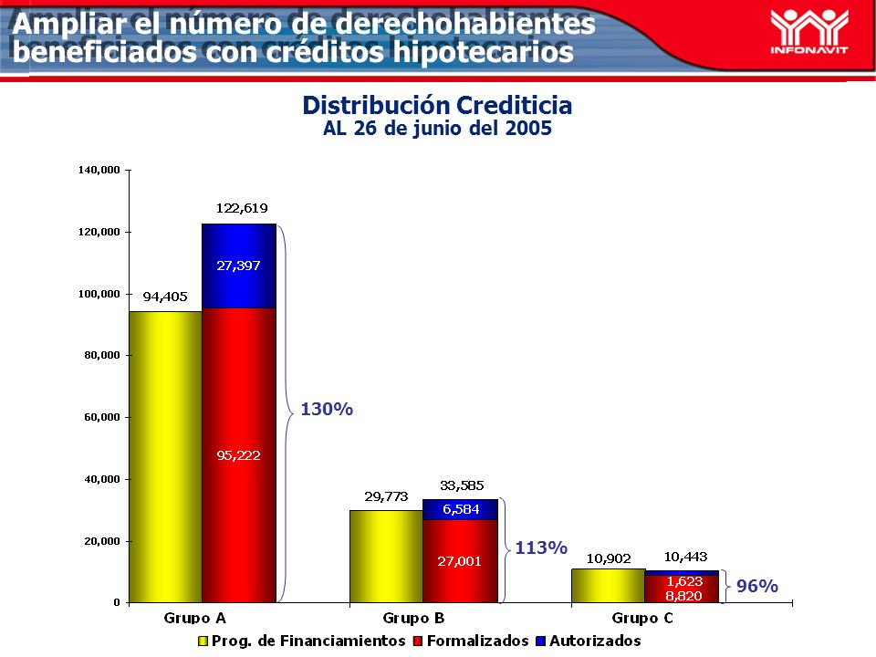 Monto promedio del cheque 6.46 % 4.46 % 3.56 % Incremento del salario mínimo (Vigente en el DF) 3.64 % Incremento Salario Mínimo 3.44 % 8.9 % 7.0 % 3.5 % 5.6% 5.3% Ampliar el número de derechohabientes beneficiados con créditos hipotecarios