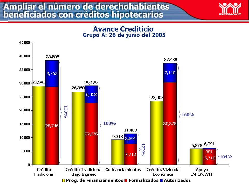 Avance Crediticio Grupo A: 26 de junio del 2005 108% 160% 104% Ampliar el número de derechohabientes beneficiados con créditos hipotecarios 133% 122%
