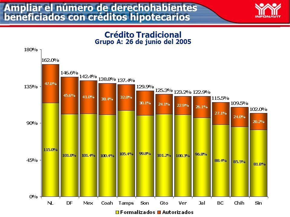 Ampliar el número de derechohabientes beneficiados con créditos hipotecarios Crédito Tradicional Bajo Ingreso Grupo A: 26 de junio del 2005