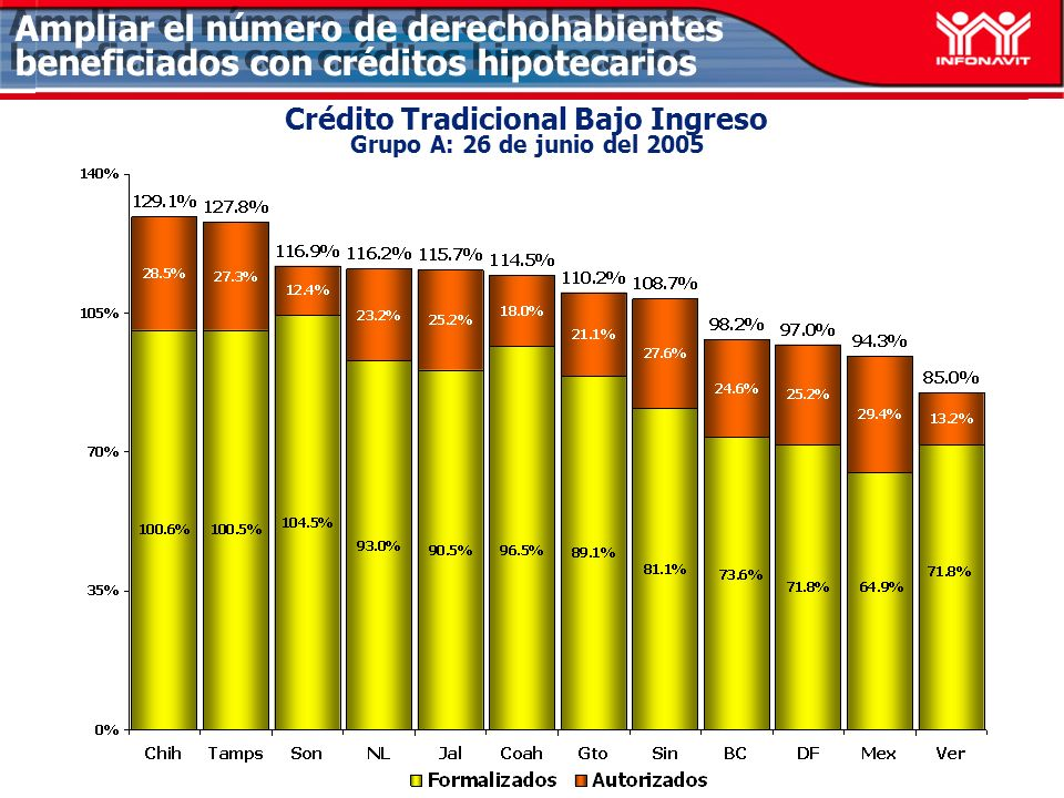 Ampliar el número de derechohabientes beneficiados con créditos hipotecarios Crédito Tradicional Grupo C: 26 de junio del 2005