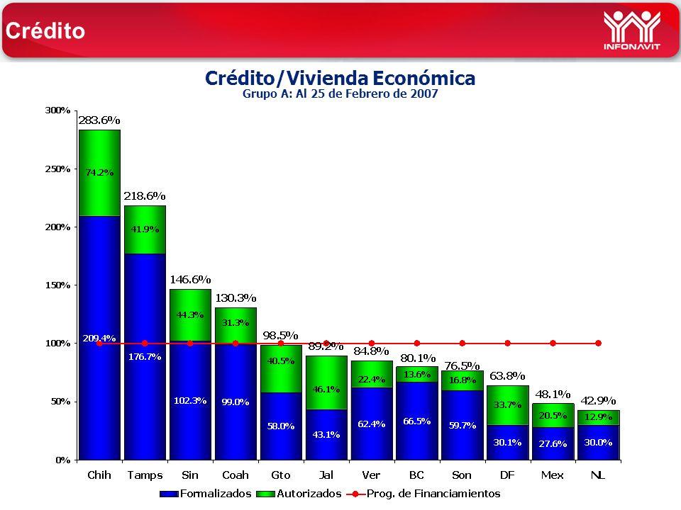 Crédito/Vivienda Económica Grupo A: Al 25 de Febrero de 2007 Crédito