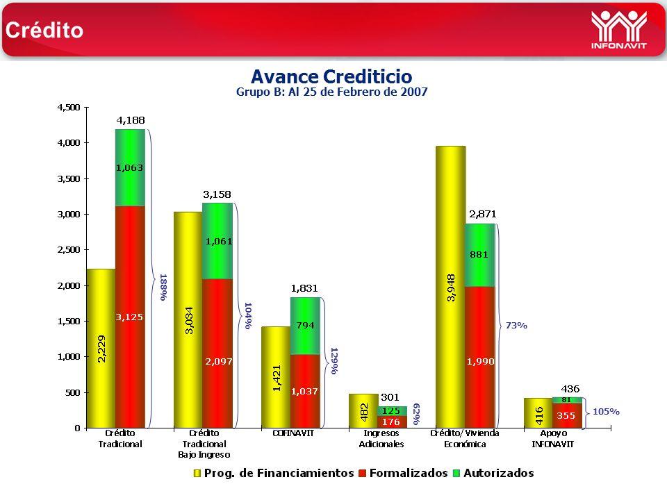 Avance Crediticio Grupo B: Al 25 de Febrero de 2007 104% 105% 73% 188% 129% Crédito 62%