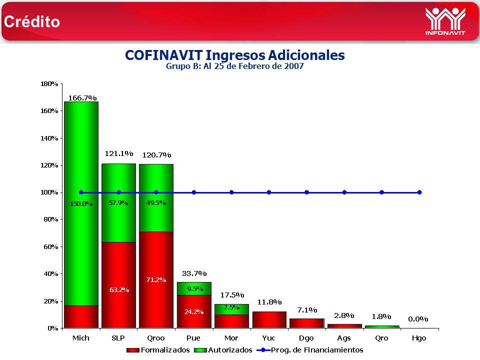 COFINAVIT Ingresos Adicionales Grupo B: Al 25 de Febrero de 2007 Crédito
