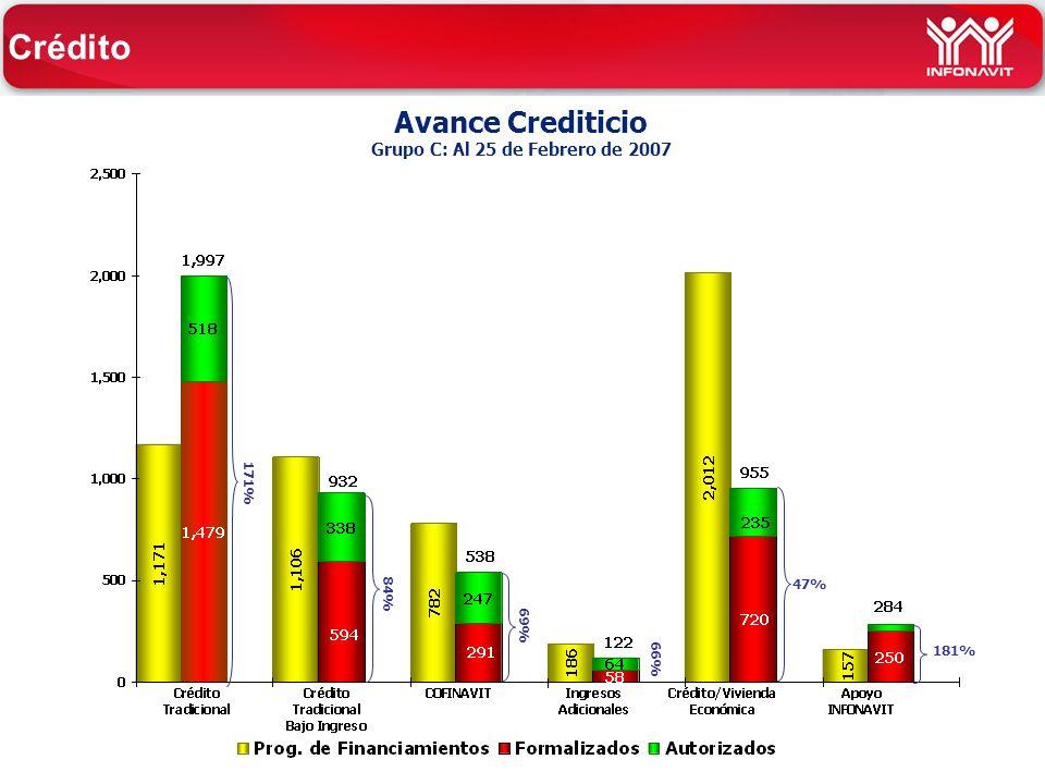 Avance Crediticio Grupo C: Al 25 de Febrero de 2007 84% 47% 181% 69% 171% Crédito 66%