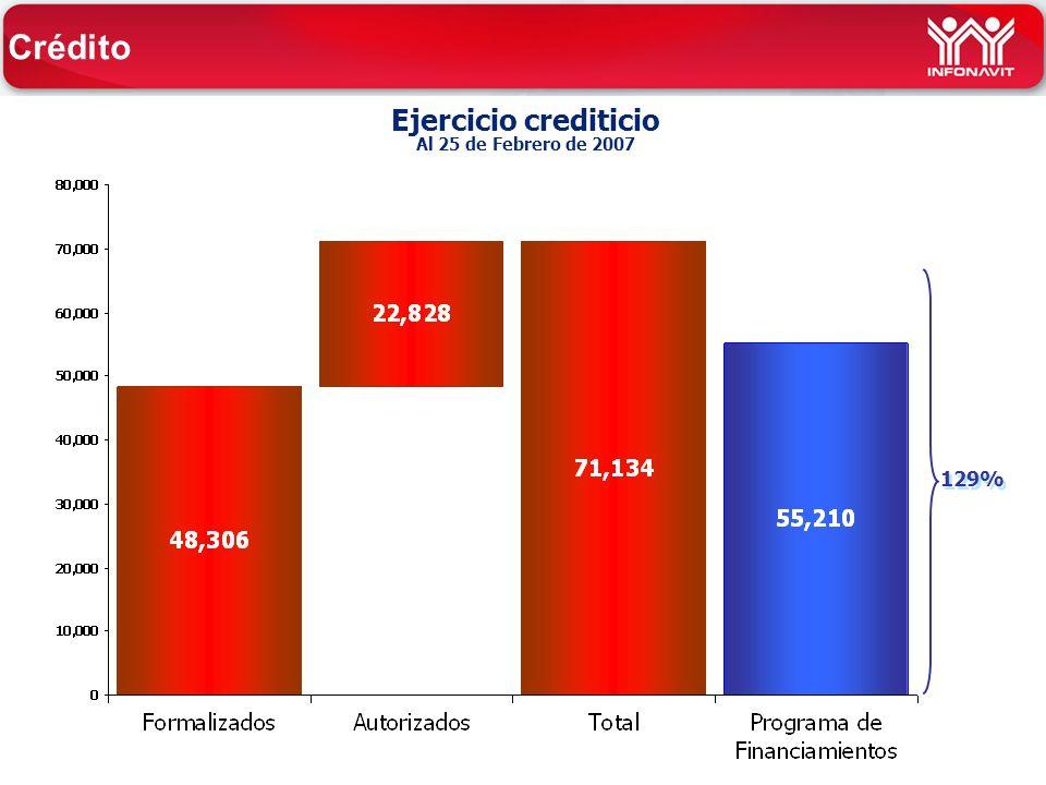 Ejercicio crediticio Al 25 de Febrero de 2007 Crédito 129%