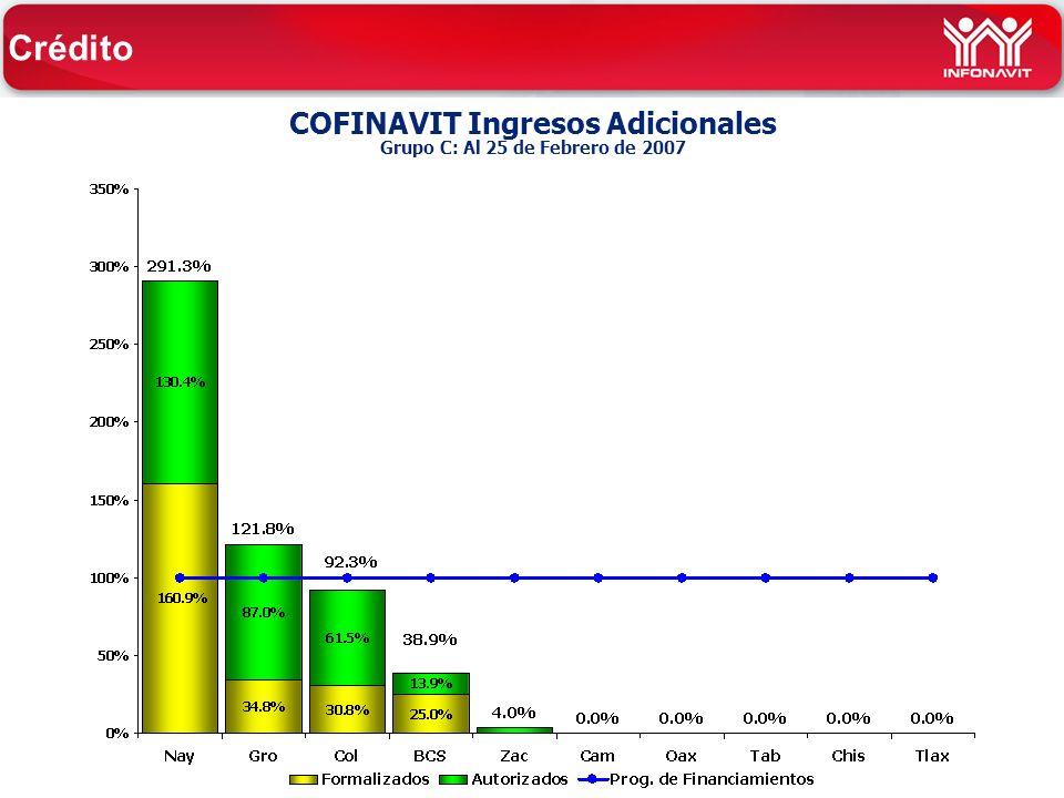 COFINAVIT Ingresos Adicionales Grupo C: Al 25 de Febrero de 2007 Crédito