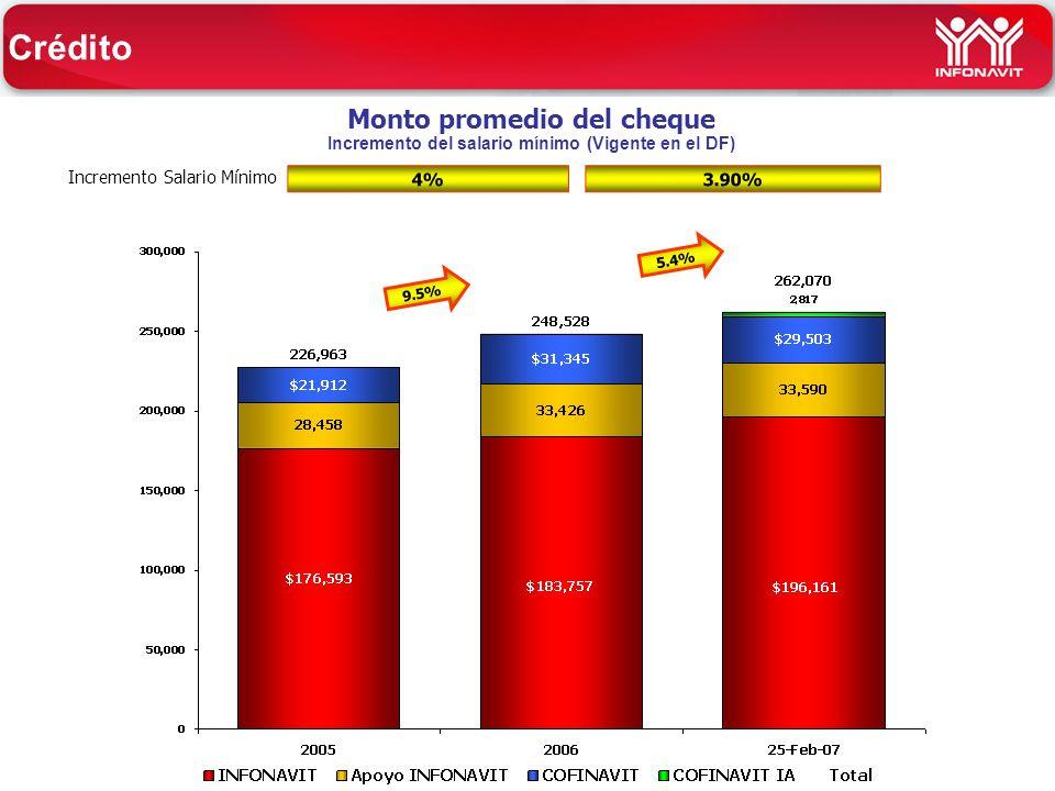 Monto promedio del cheque Incremento del salario mínimo (Vigente en el DF) Incremento Salario Mínimo 9.5% 5.4% Crédito 4% 3.90%