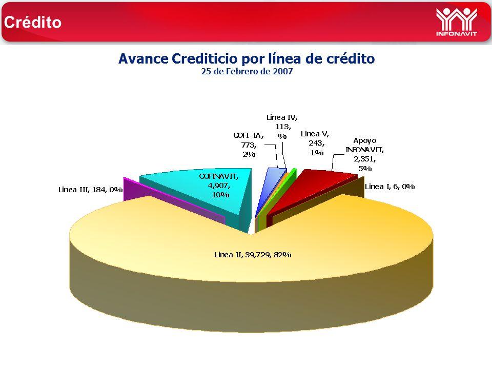Avance Crediticio por línea de crédito 25 de Febrero de 2007 Crédito