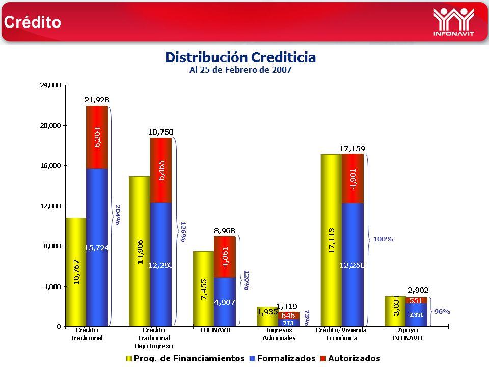 Distribución Crediticia Al 25 de Febrero de 2007 96% 126% 204% 100% 120% Crédito 73%