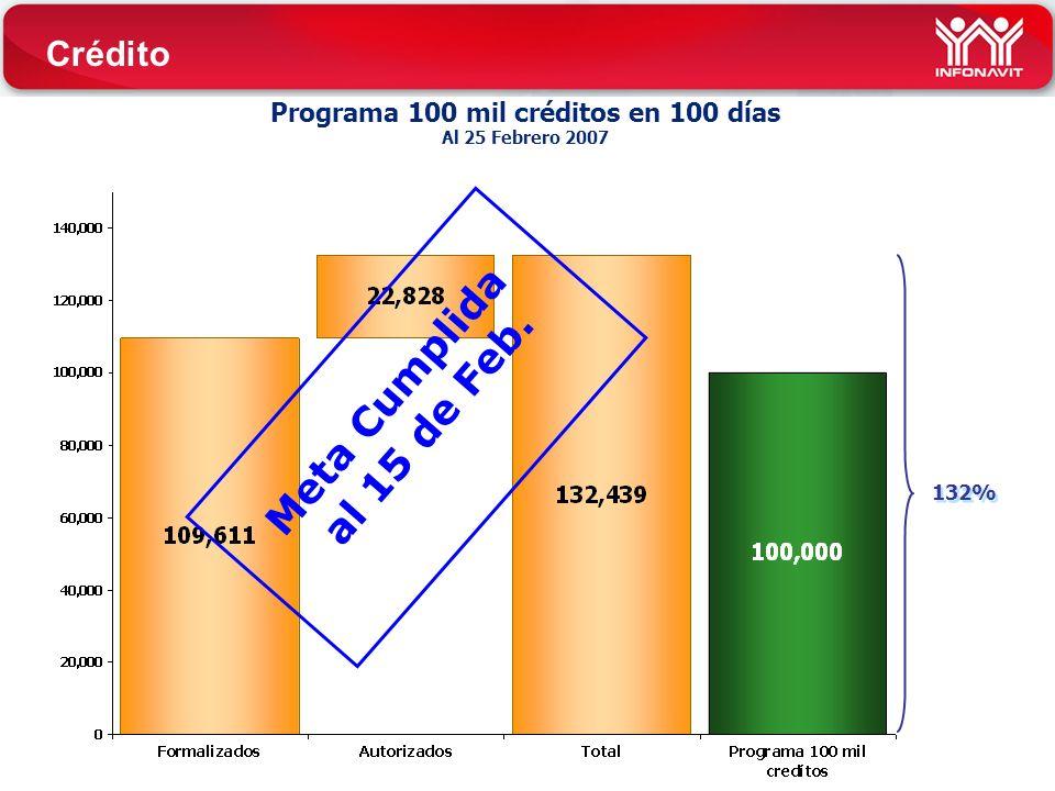 Crédito Meta Cumplida al 15 de Feb. Programa 100 mil créditos en 100 días Al 25 Febrero 2007 132%