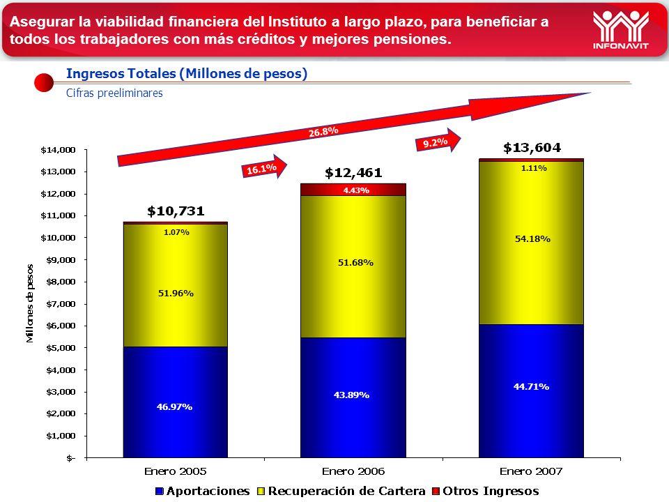 Ingresos Totales (Millones de pesos) Cifras preeliminares 26.8% 51.68% 43.89% 1.07% 16.1% 46.97% 51.96% Asegurar la viabilidad financiera del Instituto a largo plazo, para beneficiar a todos los trabajadores con más créditos y mejores pensiones.