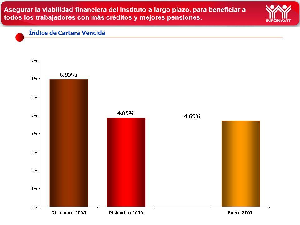 Índice de Cartera Vencida Asegurar la viabilidad financiera del Instituto a largo plazo, para beneficiar a todos los trabajadores con más créditos y mejores pensiones.