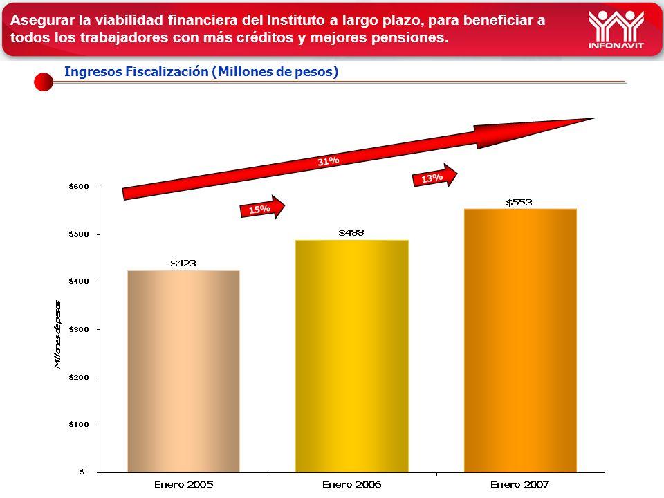 Ingresos Fiscalización (Millones de pesos) 31% 15% Asegurar la viabilidad financiera del Instituto a largo plazo, para beneficiar a todos los trabajadores con más créditos y mejores pensiones.