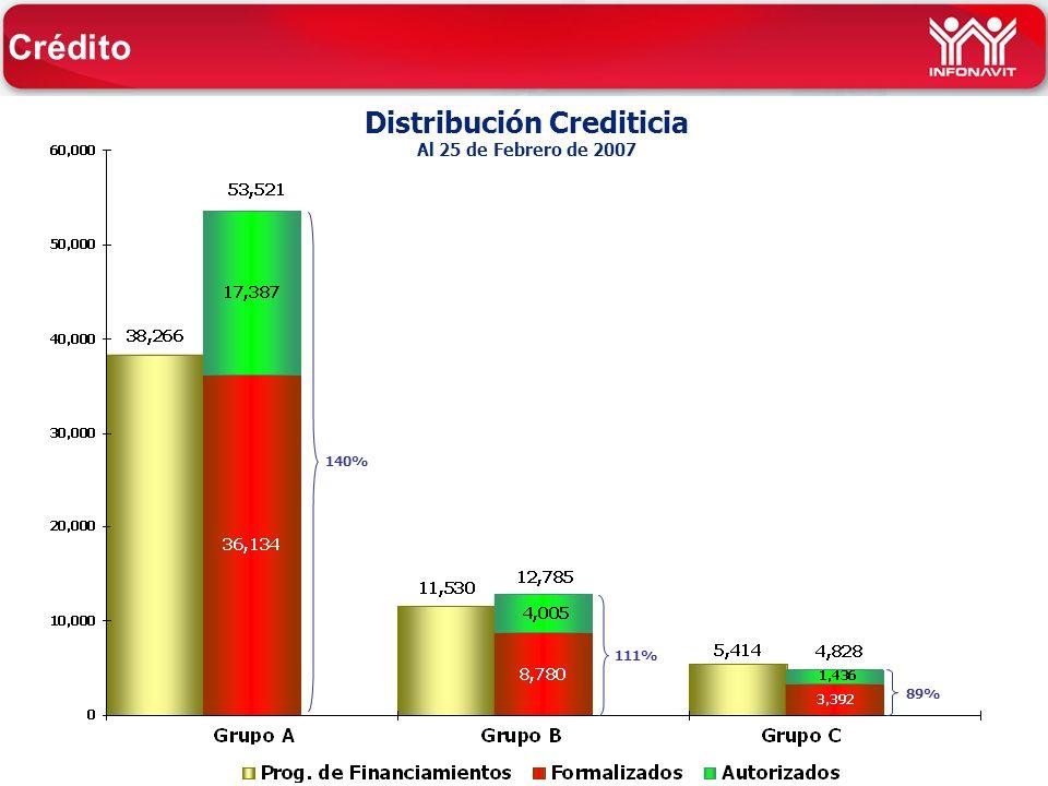 Distribución Crediticia Al 25 de Febrero de 2007 140% 111% 89% Crédito