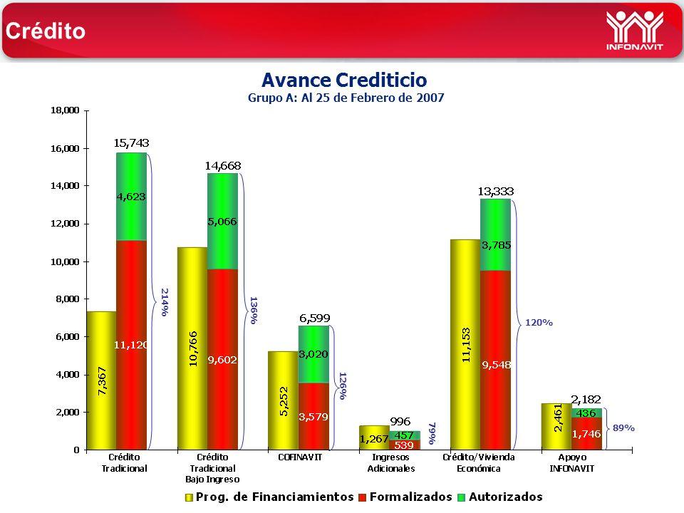 Avance Crediticio Grupo A: Al 25 de Febrero de 2007 136% 120% 89% 214% 126% Crédito 79%