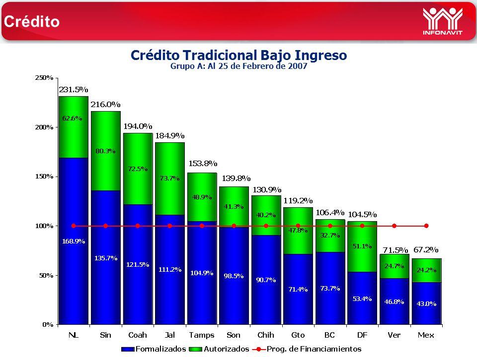 Crédito Tradicional Bajo Ingreso Grupo A: Al 25 de Febrero de 2007 Crédito