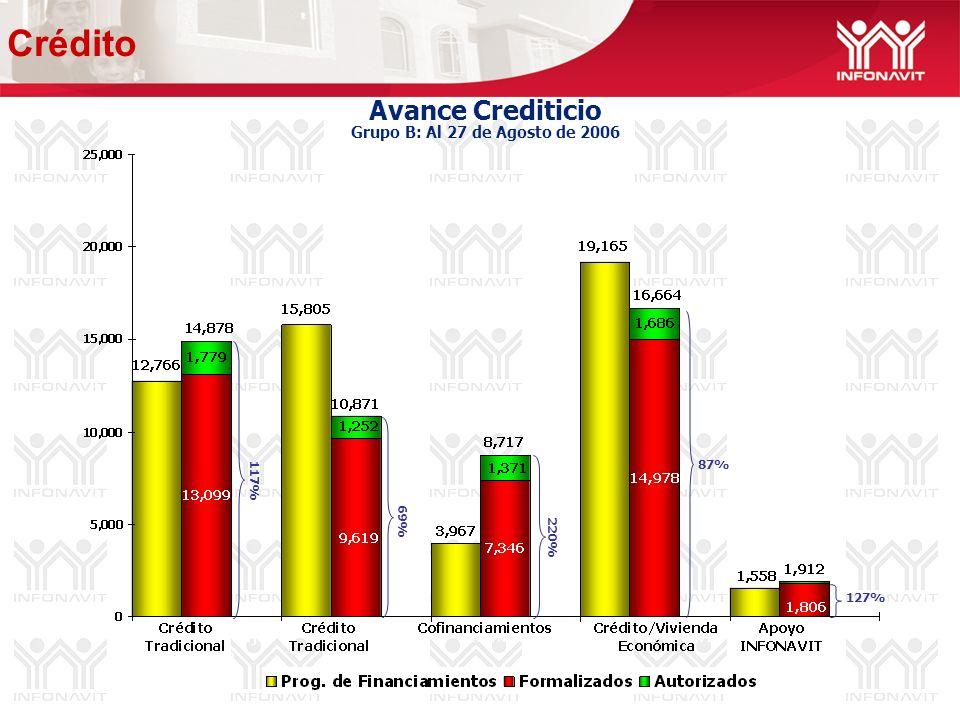 Avance Crediticio Grupo B: Al 27 de Agosto de 2006 69% 127% 87% 117% 220% Crédito