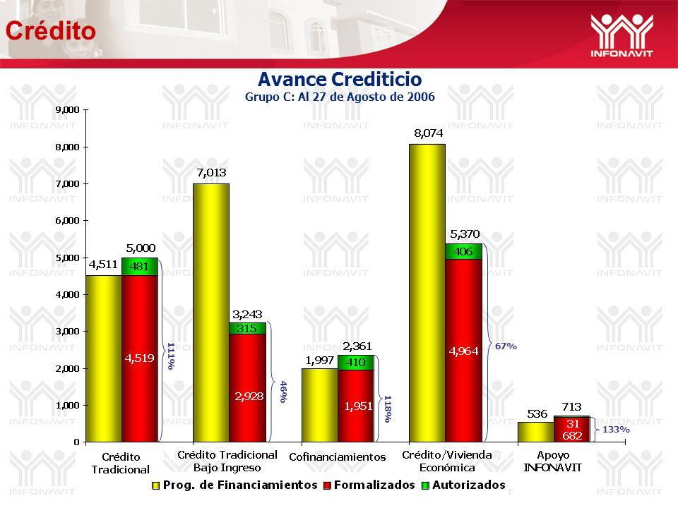 Avance Crediticio Grupo C: Al 27 de Agosto de 2006 46% 67% 133% 118% 111% Crédito