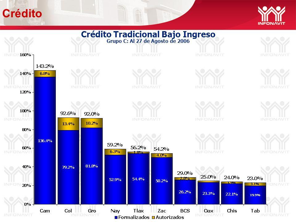 Crédito Tradicional Bajo Ingreso Grupo C: Al 27 de Agosto de 2006 Crédito