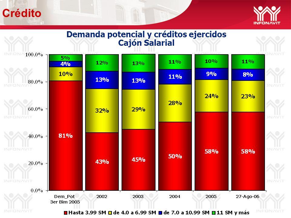Demanda potencial y créditos ejercidos Cajón Salarial Crédito