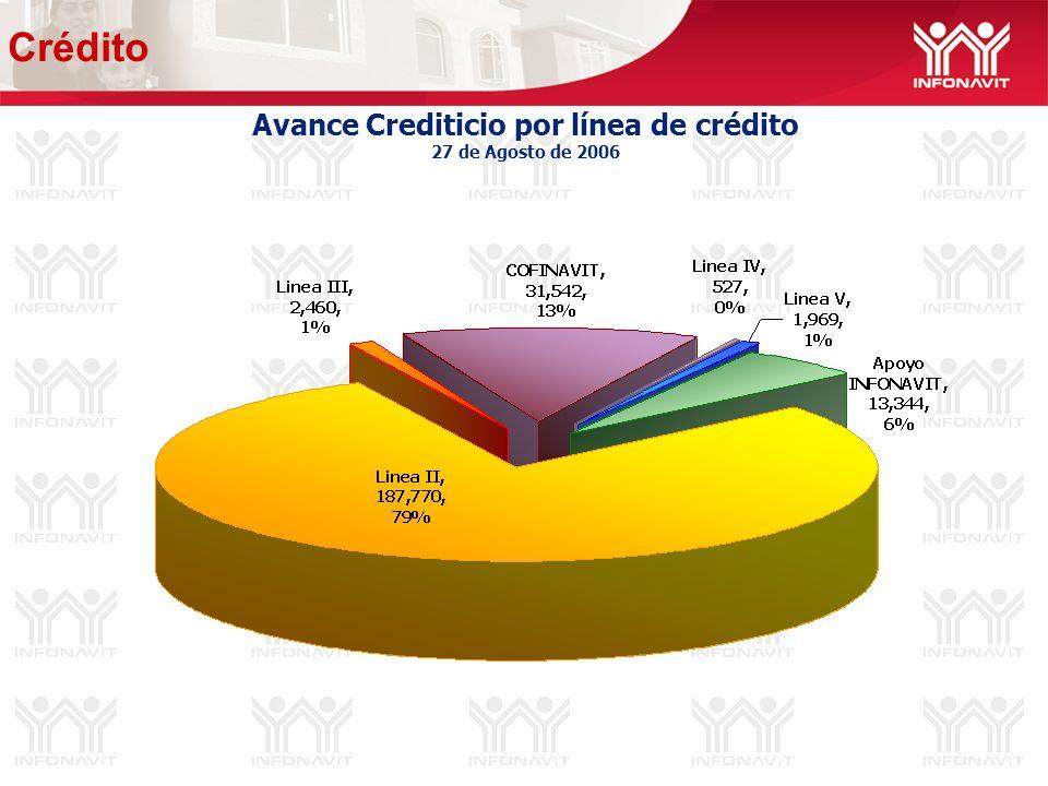 Avance Crediticio por línea de crédito 27 de Agosto de 2006 Crédito