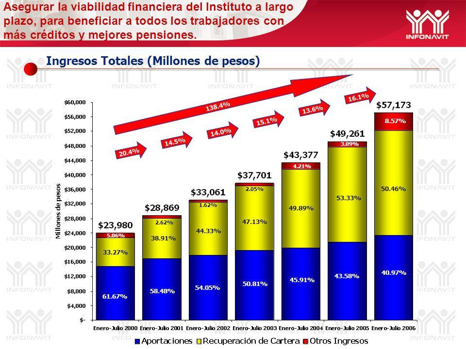 Ingresos Totales (Millones de pesos) Asegurar la viabilidad financiera del Instituto a largo plazo, para beneficiar a todos los trabajadores con más créditos y mejores pensiones.