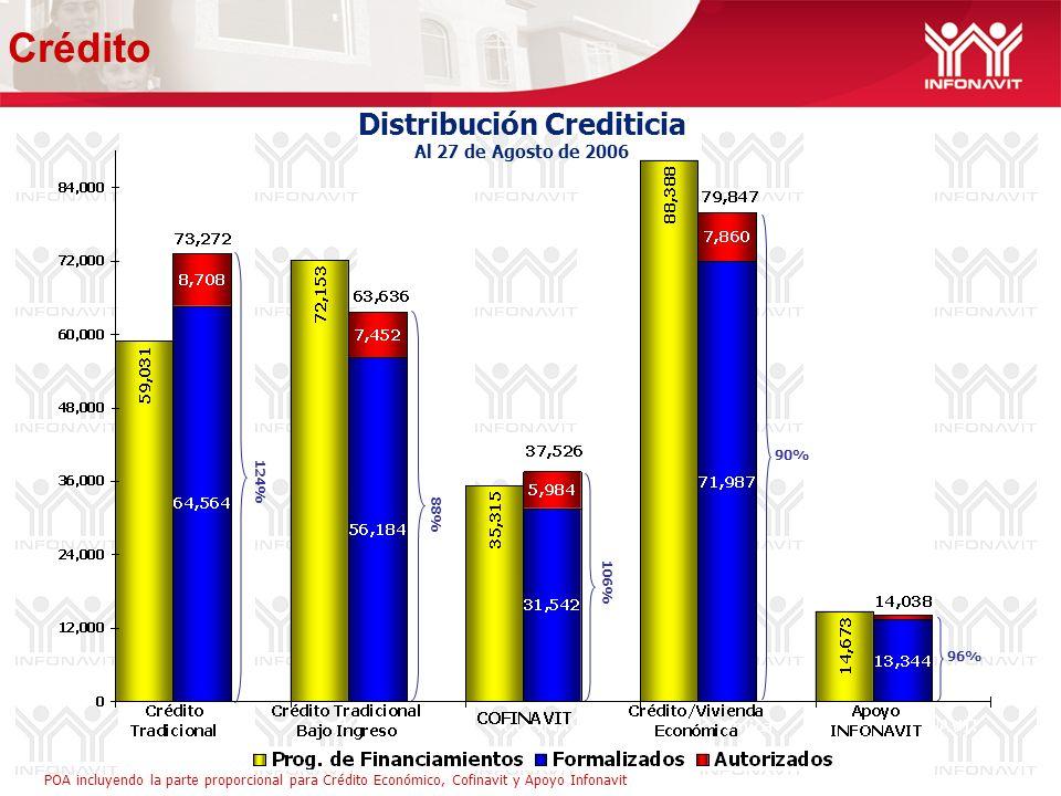 Distribución Crediticia Al 27 de Agosto de 2006 96% 88% 124% 90% 106% Crédito POA incluyendo la parte proporcional para Crédito Económico, Cofinavit y Apoyo Infonavit