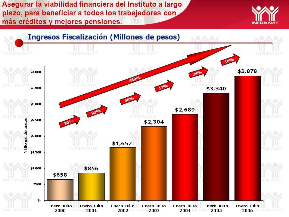 Ingresos Fiscalización (Millones de pesos) Asegurar la viabilidad financiera del Instituto a largo plazo, para beneficiar a todos los trabajadores con más créditos y mejores pensiones.