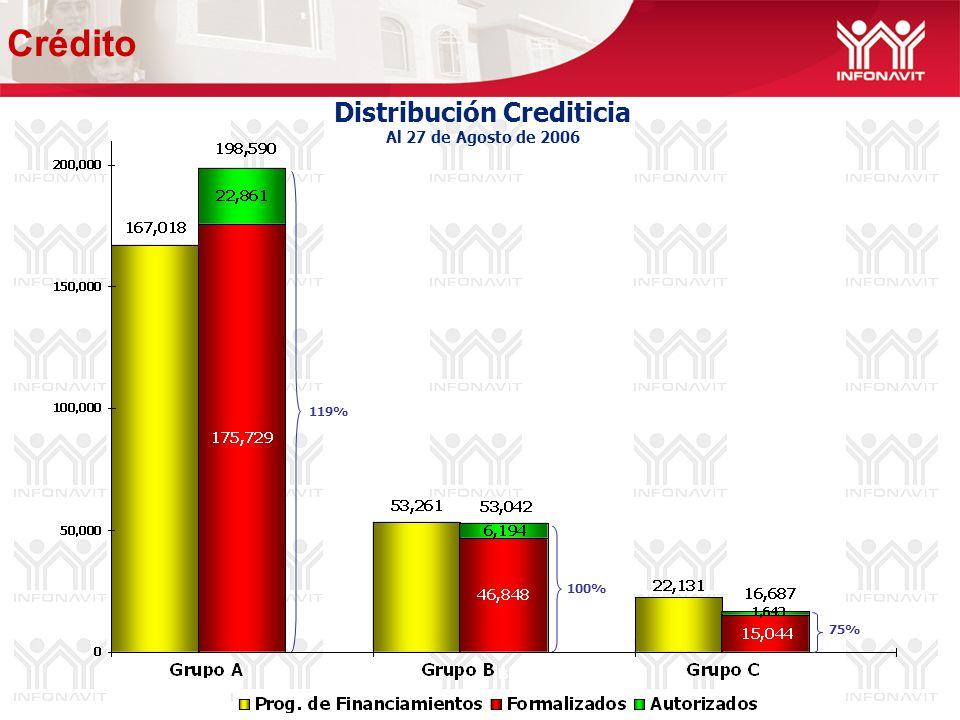 Distribución Crediticia Al 27 de Agosto de 2006 119% 100% 75% Crédito