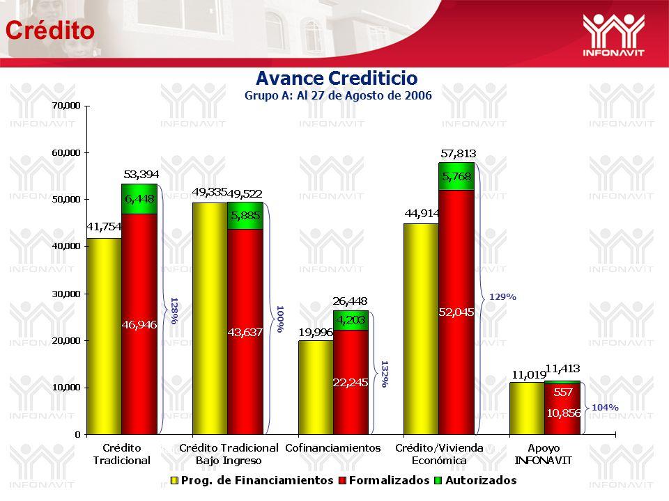 Avance Crediticio Grupo A: Al 27 de Agosto de 2006 100% 129% 104% 128% 132% Crédito