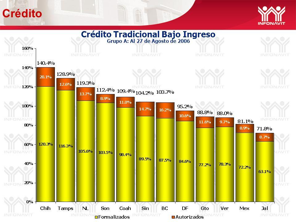 Crédito Tradicional Bajo Ingreso Grupo A: Al 27 de Agosto de 2006 Crédito