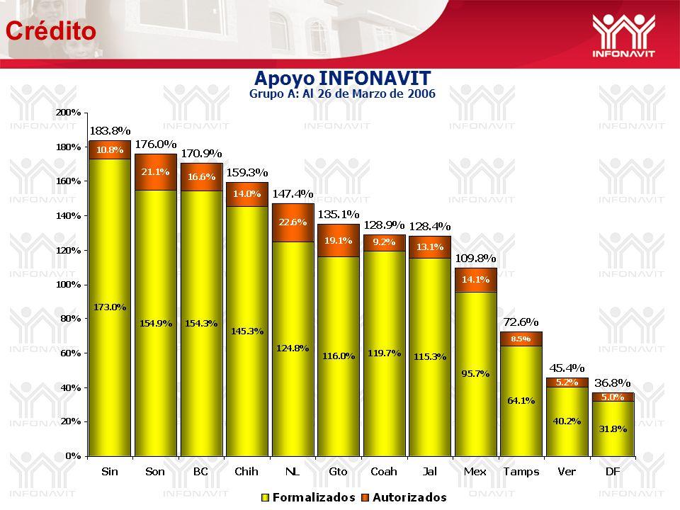 Avance Crediticio Grupo B: Al 26 de Marzo de 2006 68% 106% 81% 123% 220% Crédito