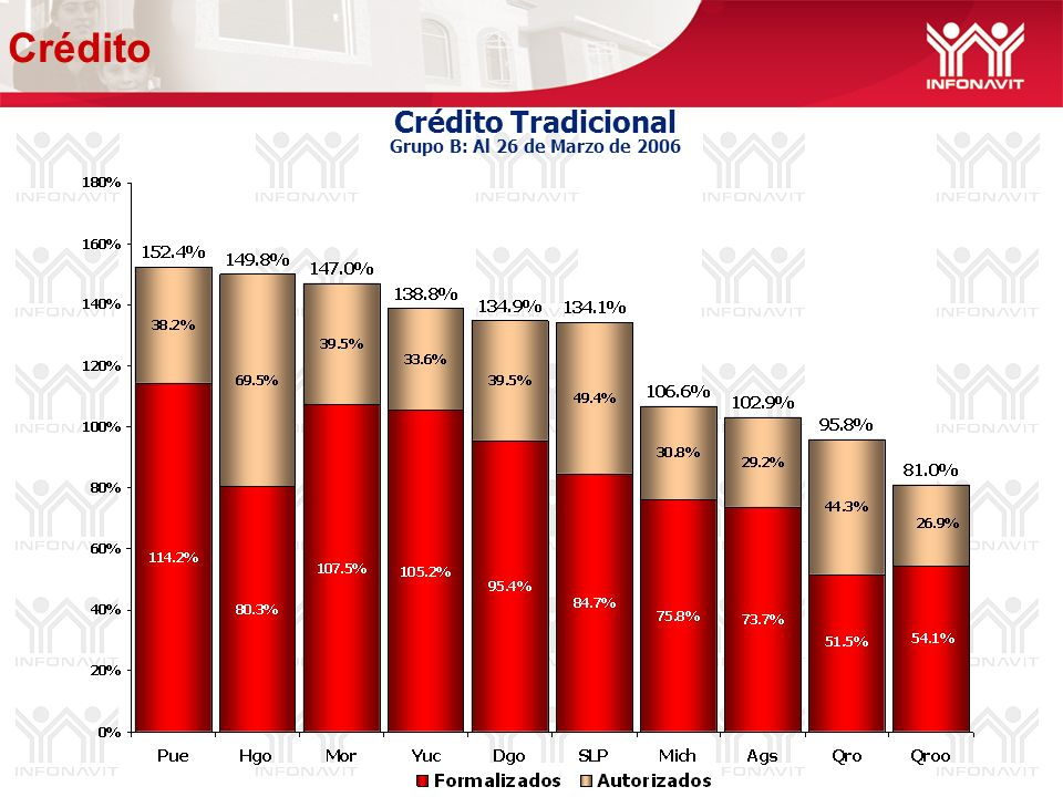 Crédito Tradicional Grupo B: Al 26 de Marzo de 2006 Crédito